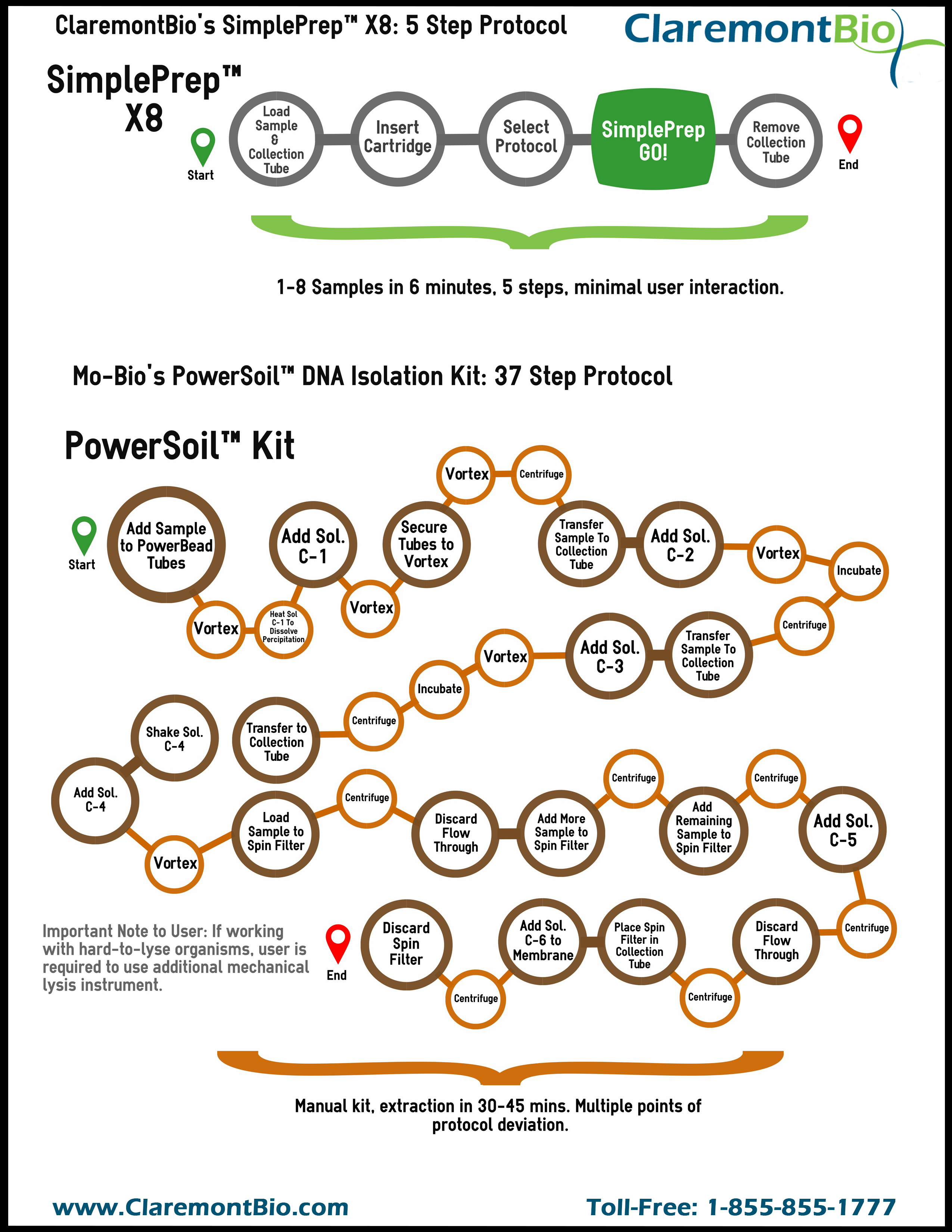 PowerSoil Visual Protocol